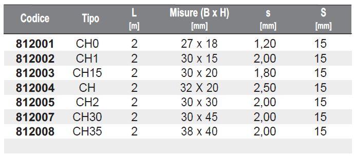 Dati tecnici CorRail - Profilo zincato